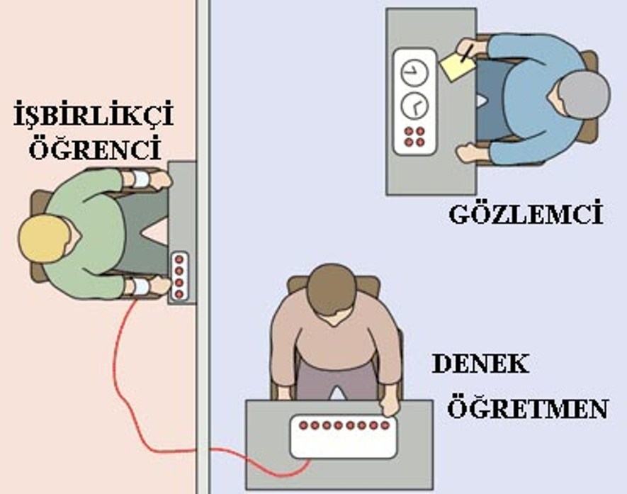 Stanley Milgram : Otoriteye İtaat Deneyi 3
